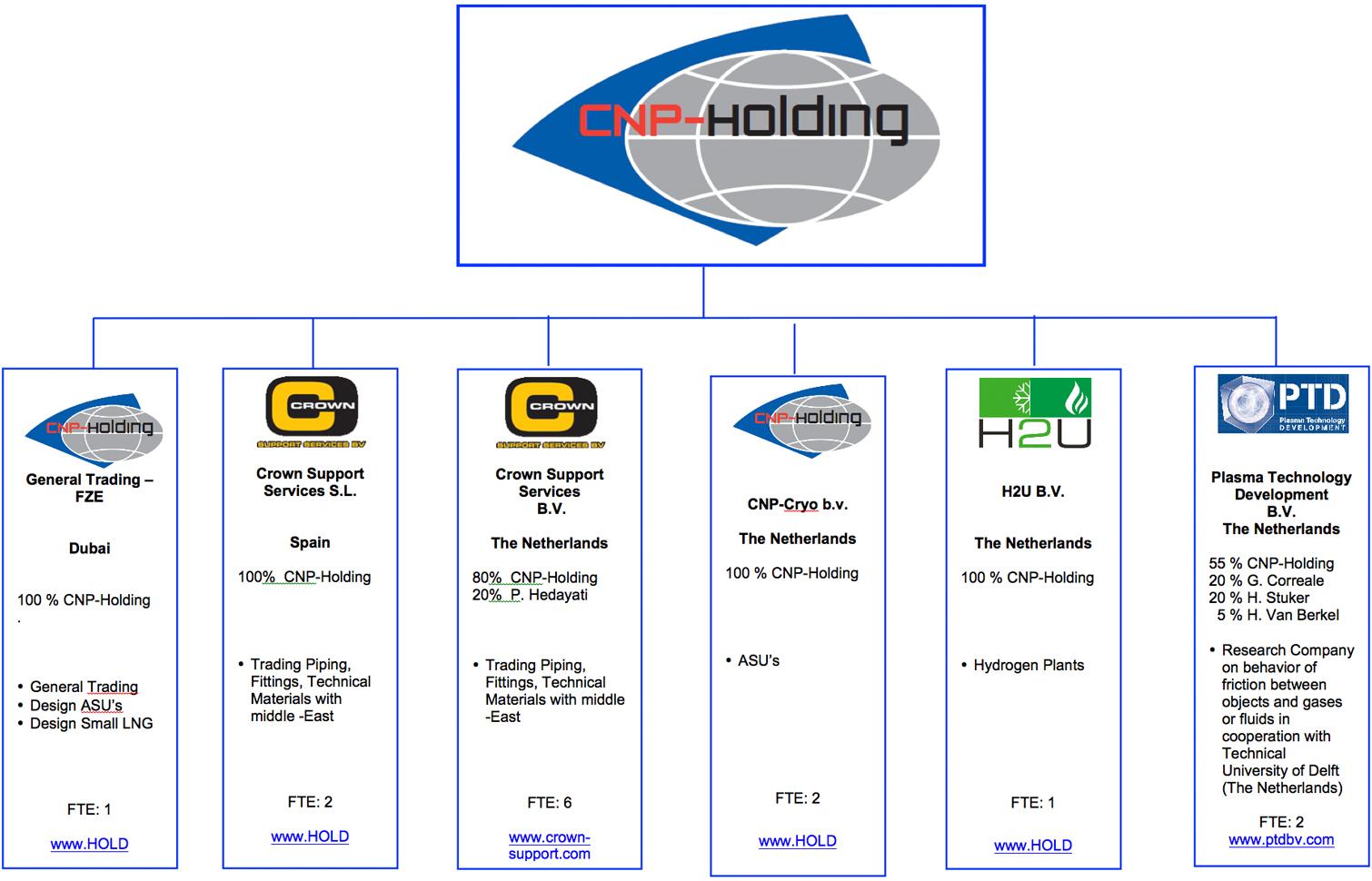 Organogram CNP-Holding